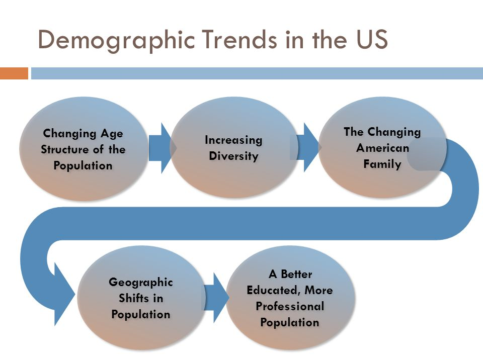 us demographic trends and its environmental Demographic trends affect economic growth via the effects related to  a  breakdown of doctorate students in the united states by country of.