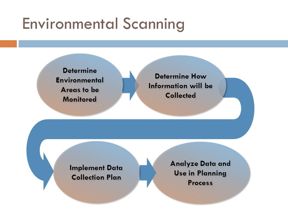 envirnmental scanning Learn the role and environmental scan plays in the strategic planning process.