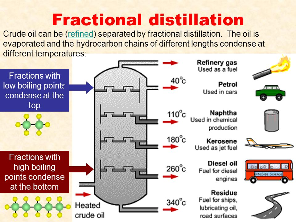 fractional distillation waste products The various products obtained during the fractional distillation (refining) of petroleum (or crude oil) can be divided into two categories viz, petroleum products used as fuels: petroleum gas (or liquefied petroleum gas), petrol (gasoline), kerosene, diesel, fuel oil.