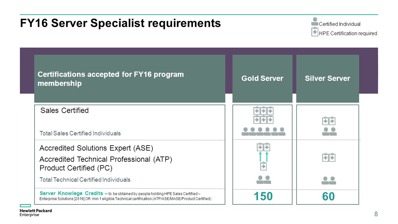 Partner enablement leila el alaoui ppt download 8 fy16 server specialist requirements 1betcityfo Image collections