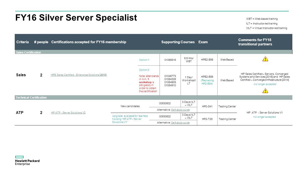 Partner enablement leila el alaoui ppt download 9 fy16 silver server specialist 1betcityfo Choice Image