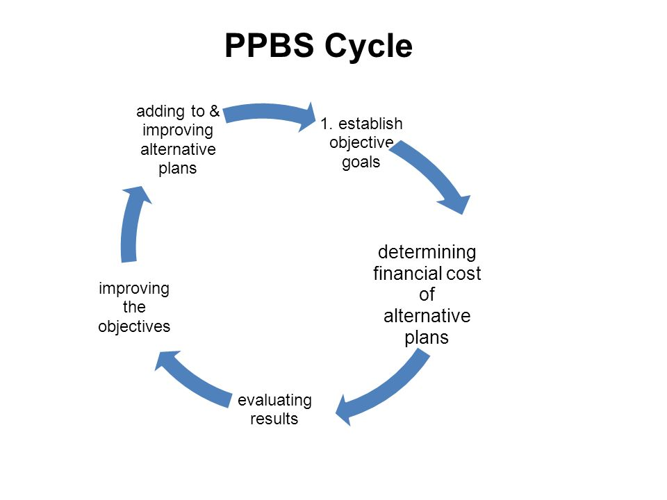 PPBS Cycle determining financial cost of alternative plans