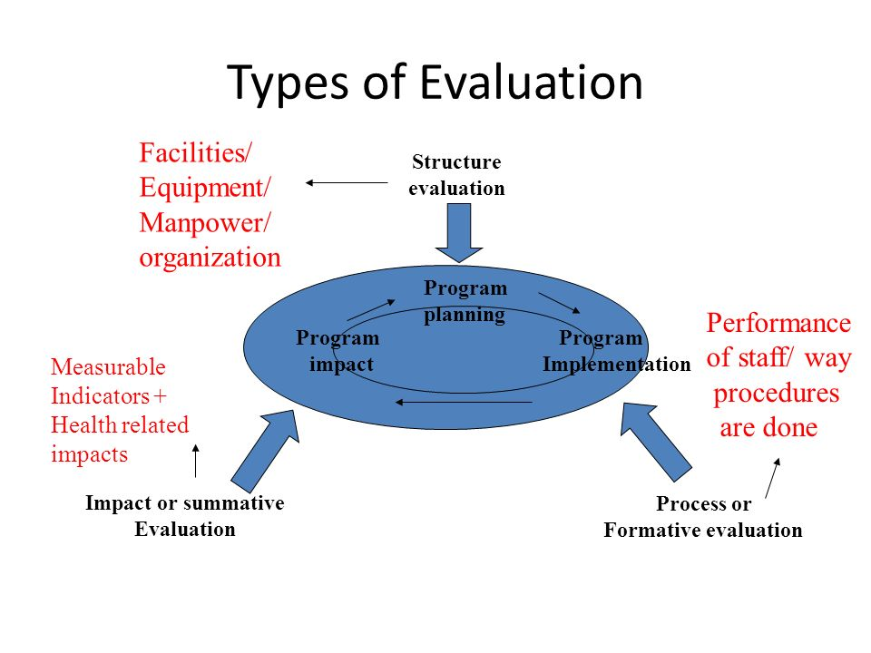 Types of Evaluation Facilities/ Equipment/ Manpower/ organization