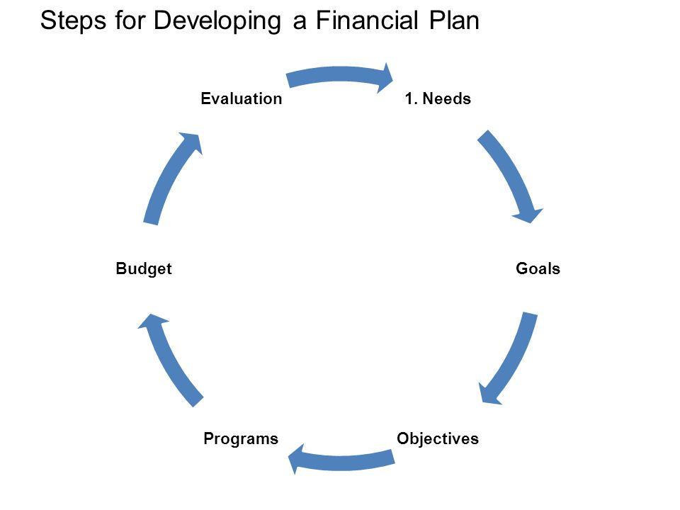 Steps for Developing a Financial Plan