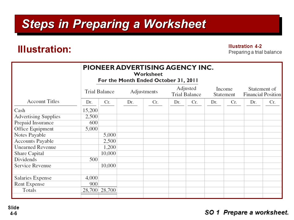 steps to preparing a worksheet