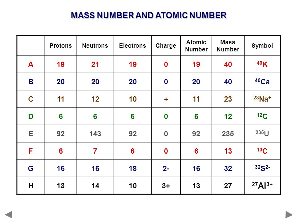 the atomic number and structure of Atoms: atomic structure questions and answers thomson's model had a number of negative particles / corpuscles james dalton proposed a modern atomic.