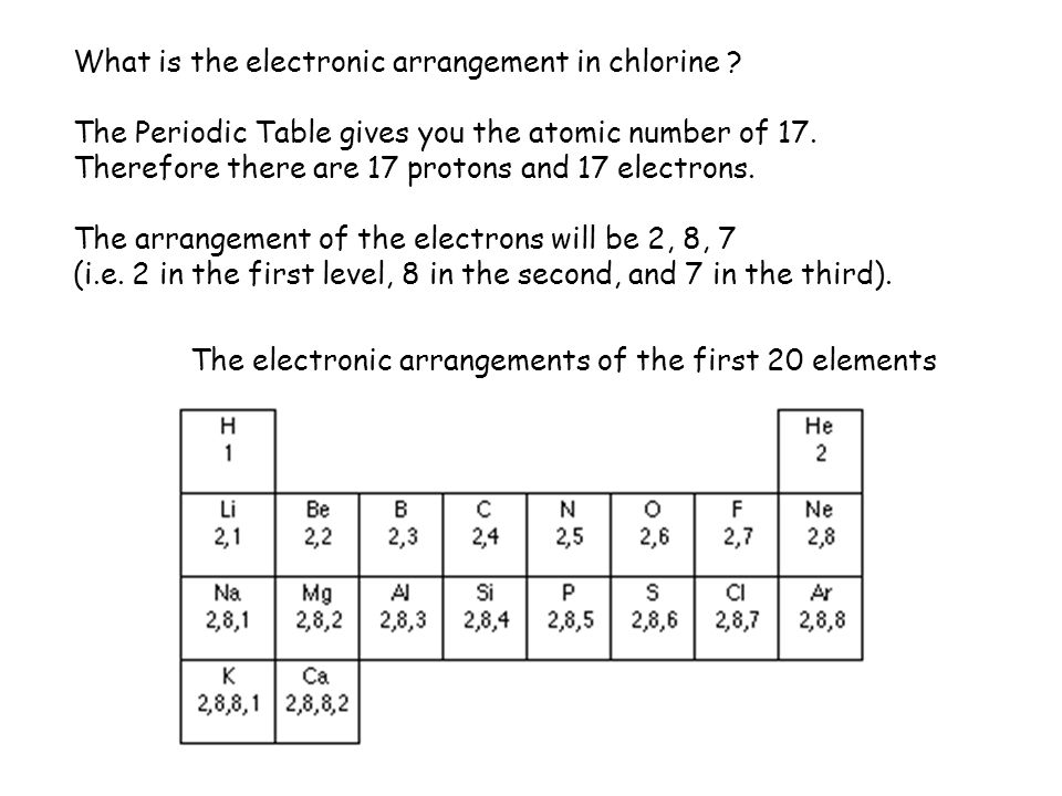 112 atomic structure describe protons neutrons and electrons what is the electronic arrangement in chlorine urtaz Image collections