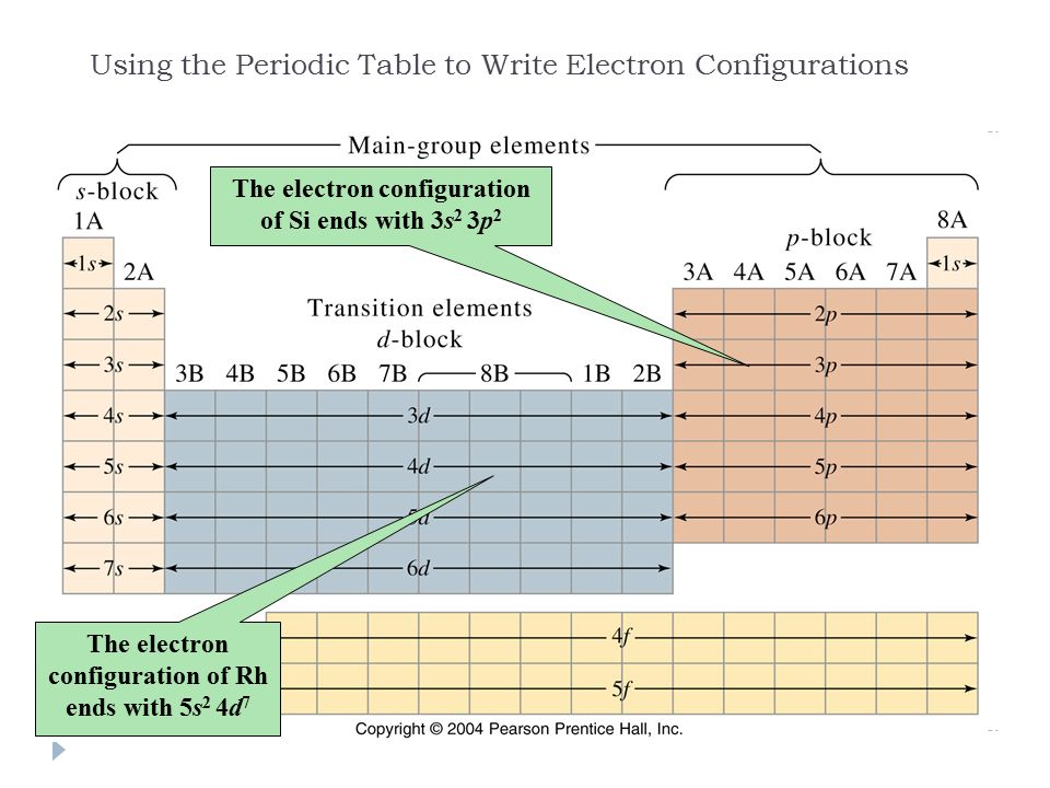 Electron configurations ppt video online download - Periodic table electron configuration ...