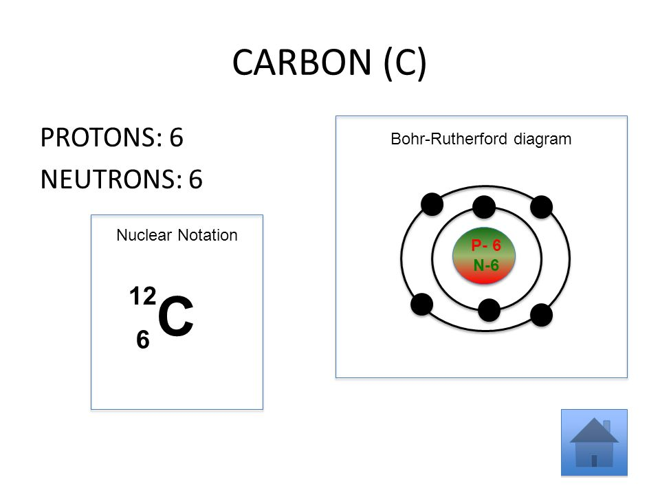 Using The Main Group Elements Of The Periodic Table To