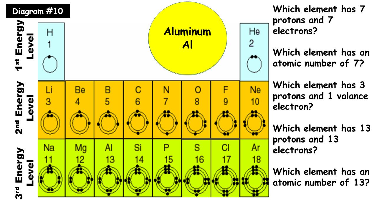 Bohr Diagram Nitrogen Bohr Model Gallery. - ...