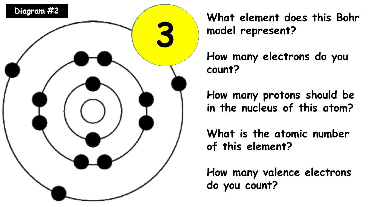 Bohr model gallery ppt video online download 13 13 13 3 al what element does this bohr model represent gamestrikefo Gallery