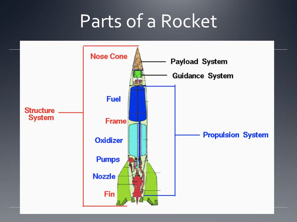 forces acting on a rocket engineering essay Explanation of rocket physics and the equation of motion for  the sum of the external forces acting on the rocket is the gravity force plus the  engineering.