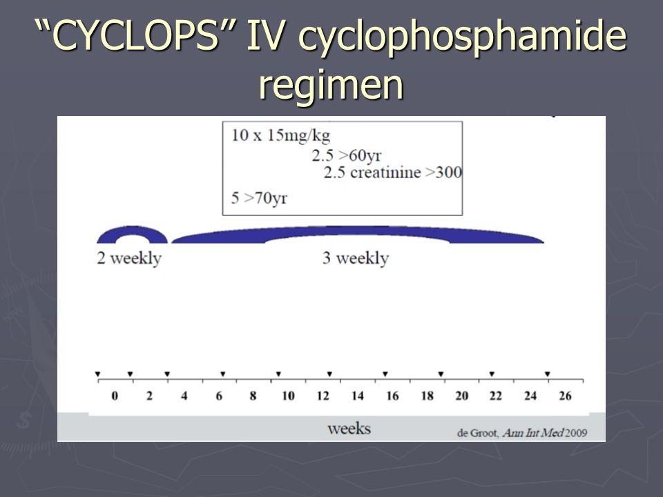 Cyclophosphamide Iv