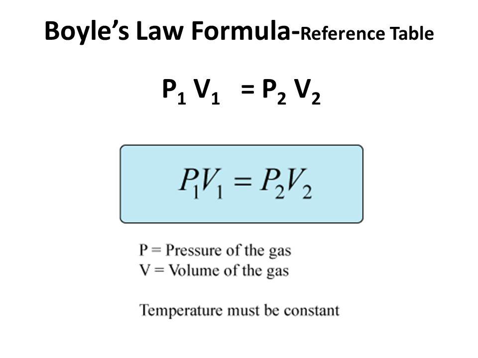 boyle s law labpaq