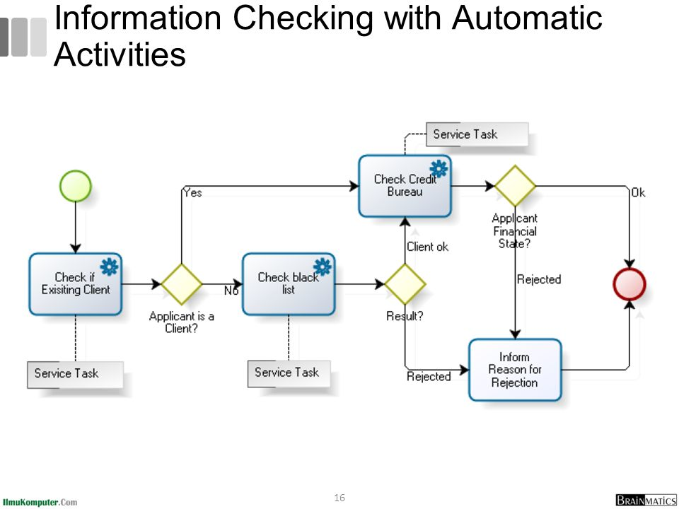Bpmn fundamentals 5 bpmn guide and examples ppt video online 16 information checking with automatic activities ccuart Images