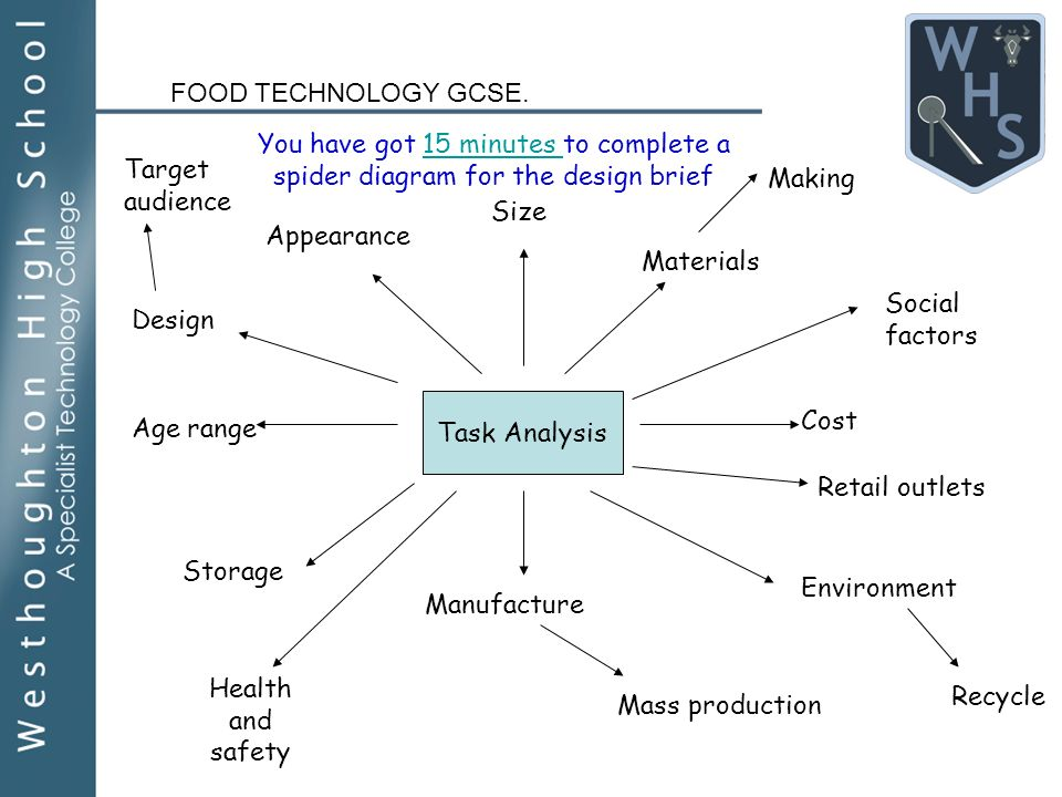food technology year 10 coursework Food technology years 7–10: advice on programming and assessment 6 2 establishing a scope and sequence plan a scope and sequence plan provides an overview of the units of work to be taught and details the placement, sequence and duration of units when establishing a scope and sequence plan for food technology a number of factors should be considered.
