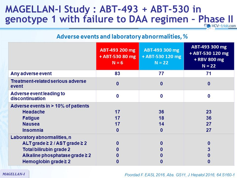Adverse events and laboratory abnormalities, %