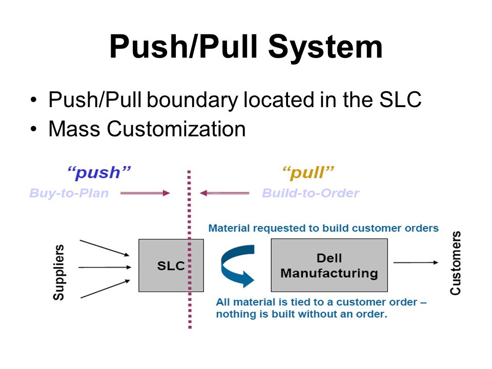 dell supply chain D individual customization dell s supply chain capabilities are a key competitive differentiator for the company one that enables dell to deliver built to order computers to customers quickly and cost effectively.