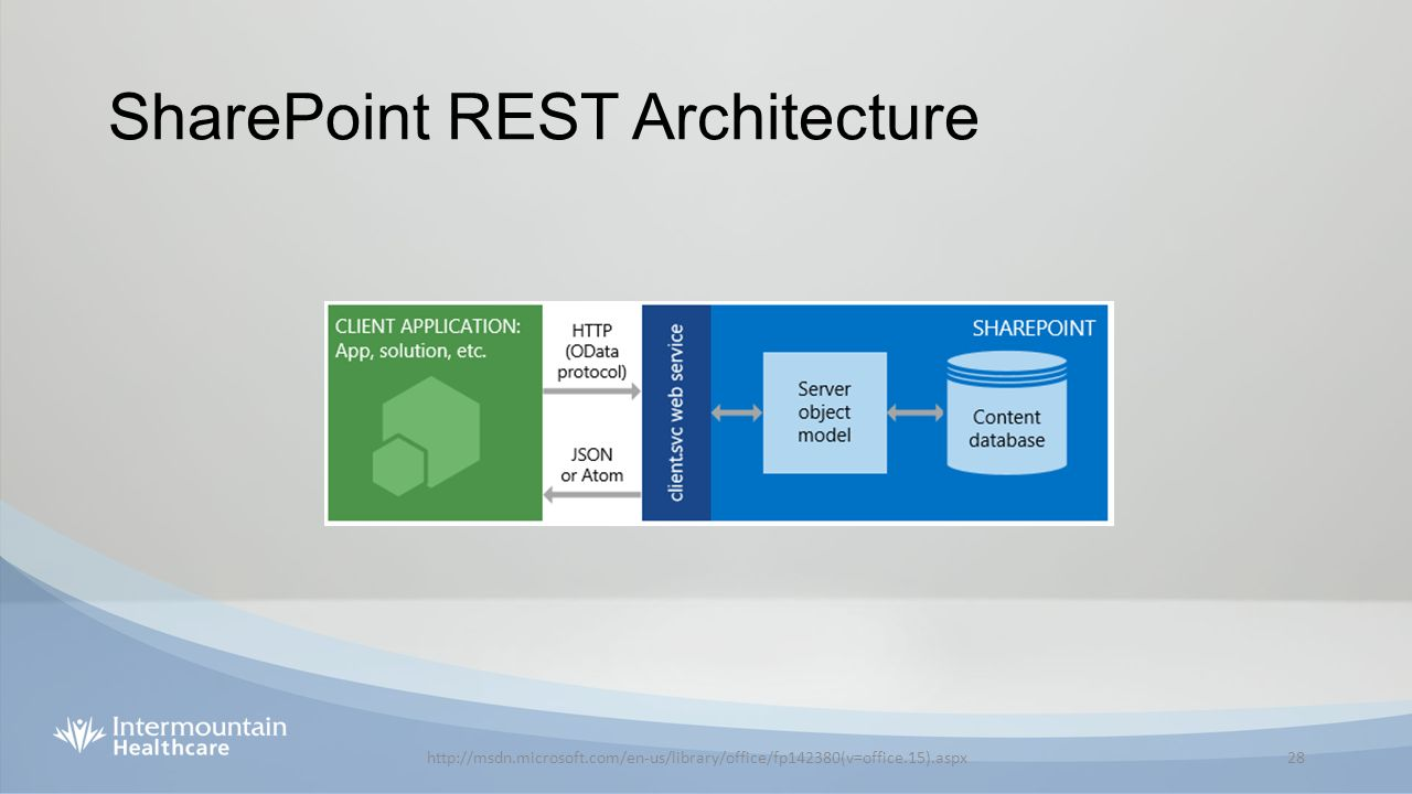 Angularjs and sharepoint ppt download for Architecture rest