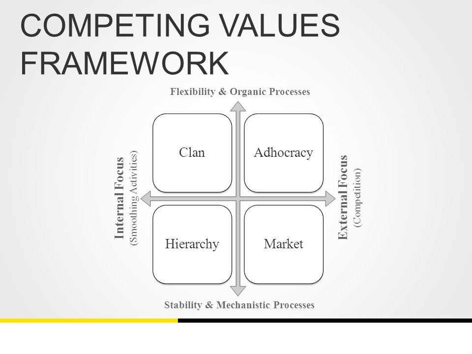 how to use the competing values framework