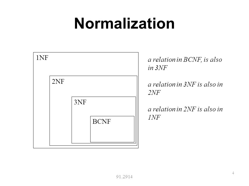Normalization in databases ppt video online download for Table design normalization
