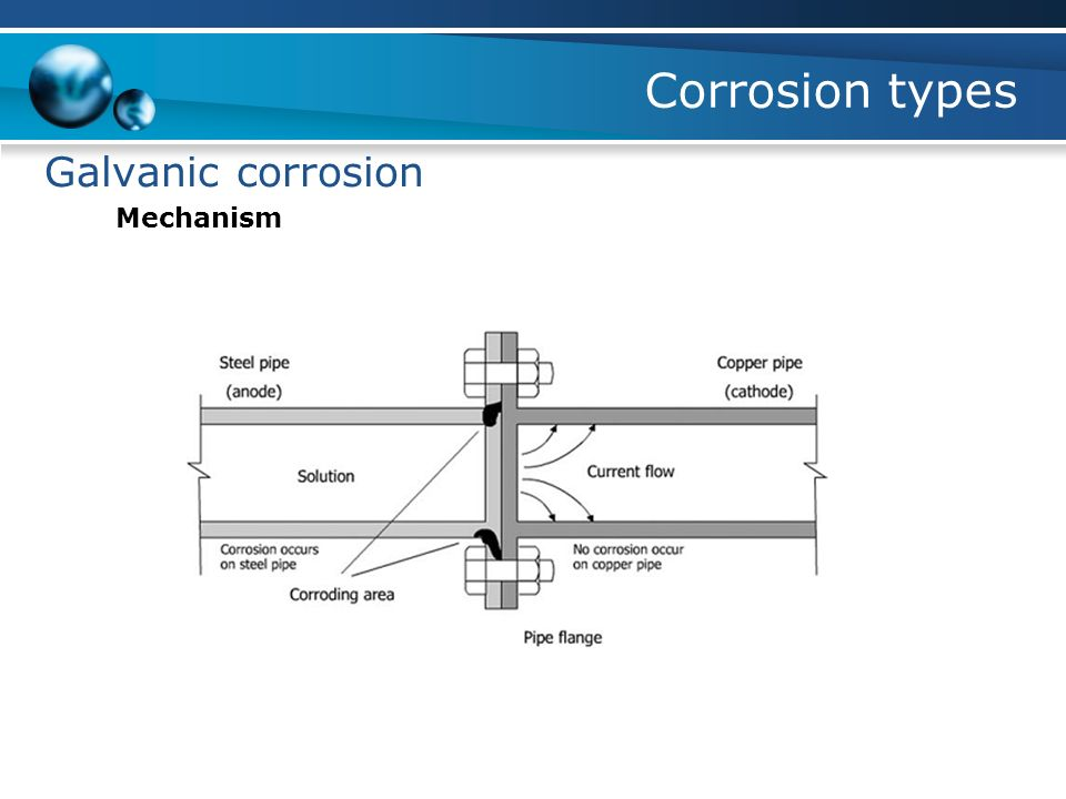 corrosion galvanic corrosion Galvanic corrosion occurs due to an electrochemical process in which one metal corrodes preferentially to another, when two dissimilar metals are joined.