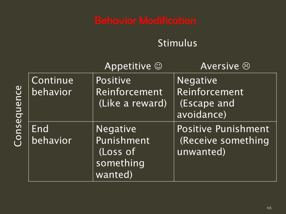 behavior modifaction