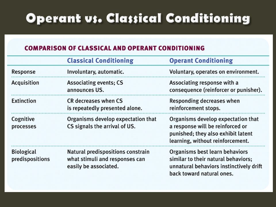 how organism learn classical and operant The type of learning in which the organism learns to unit 6: learning  distinguish classical conditioning from operant.