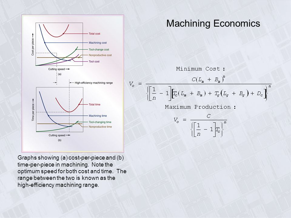 Write a note on economics of machining