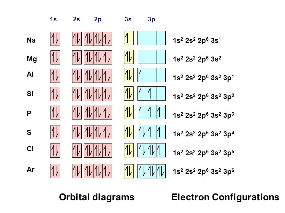 electron configuration orbital diagram orbital diagram ar