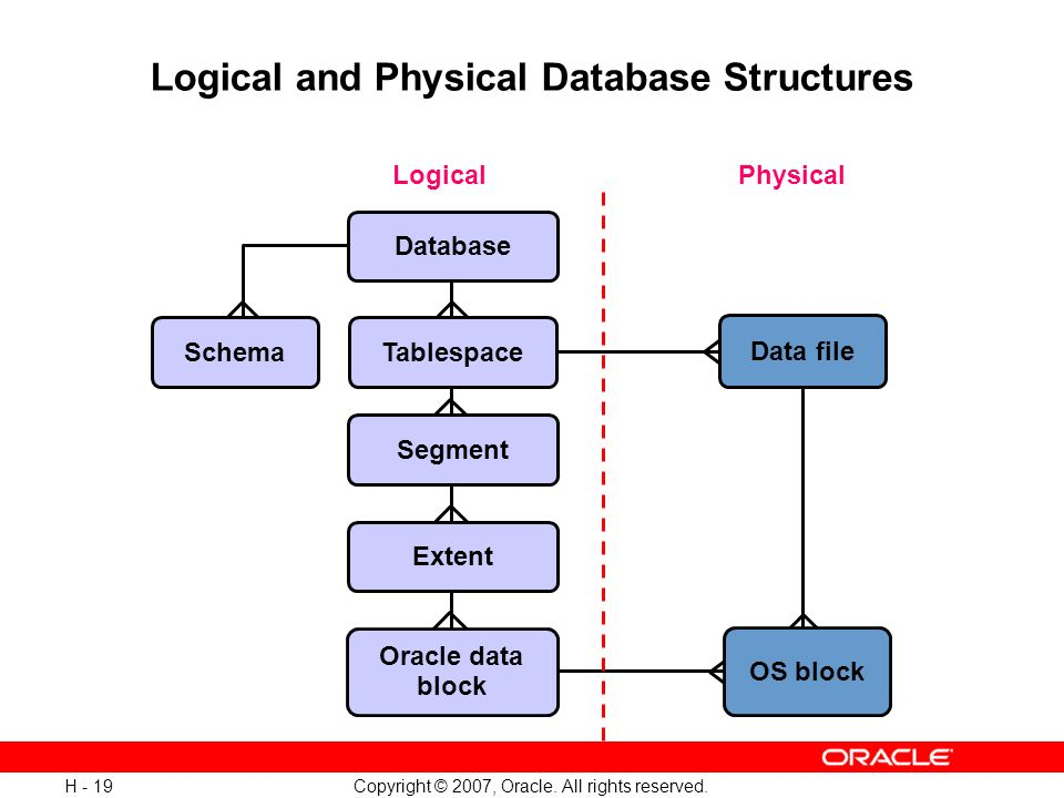 Logical And Physical Database Structures