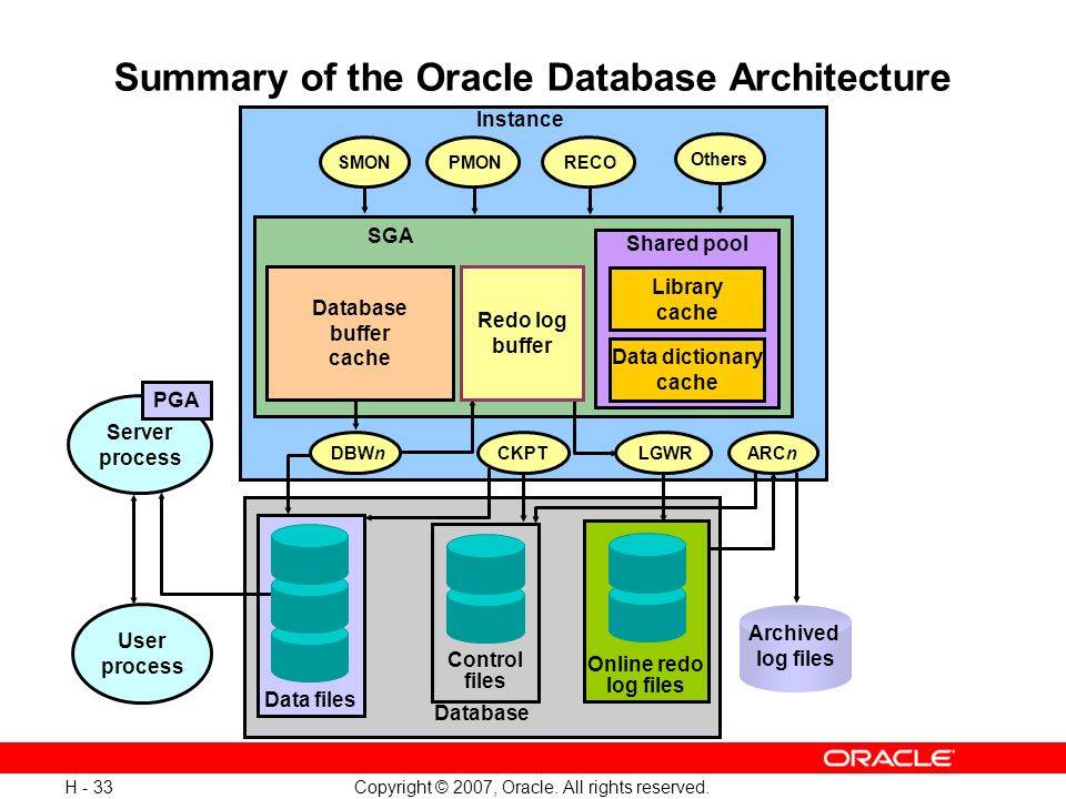 Summary Of The Oracle Database Architecture