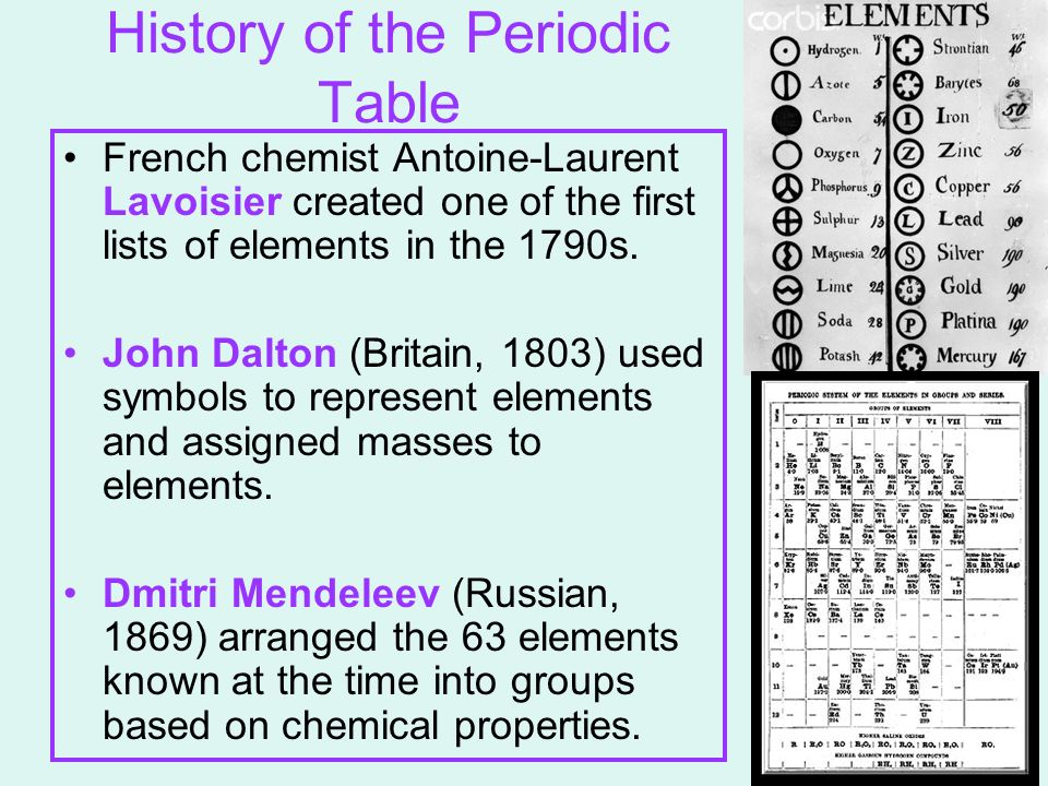 """a history of periodic table A periodic table showing which countries are associated with which  """"before  written history, people were aware of some of the elements in the."""