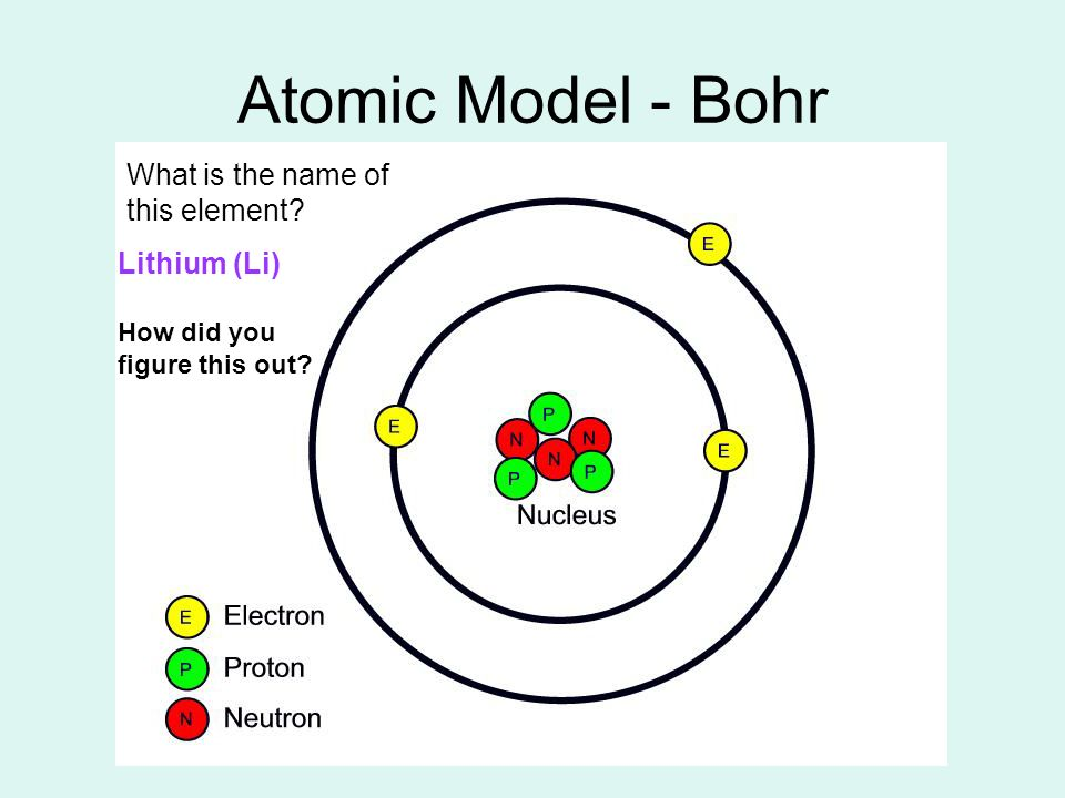 chapter 3 atoms  u0026 the periodic table