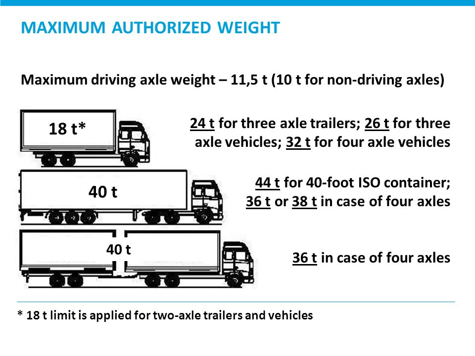 Axle Weight Limits : Ministry of transport and communications the republic