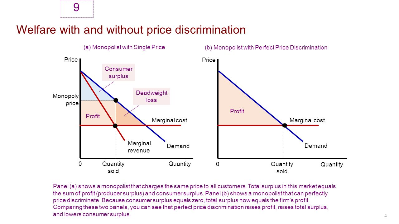 price discrimination questions and answers Managerial economics study questions with solutions ʺ price discrimination cannot take place and has hired you to answer the questions listed.