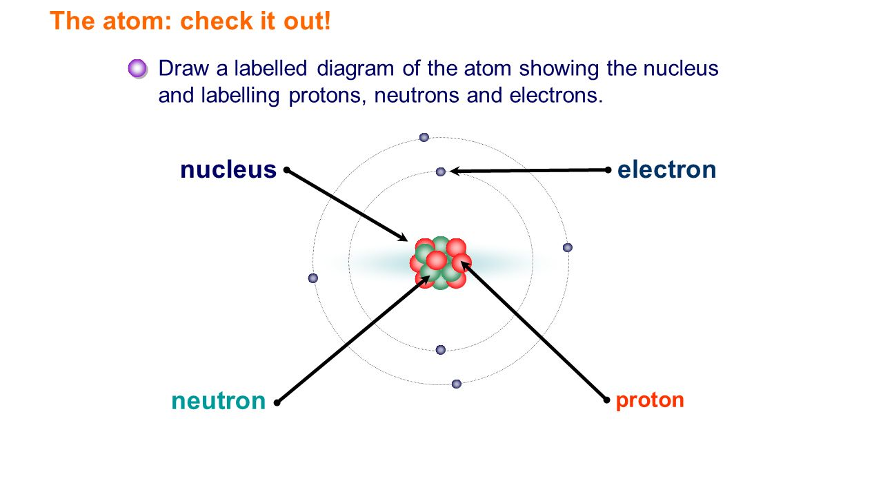 Chemistry unit 1 revision ppt download the atom check it out nucleus electron neutron pooptronica