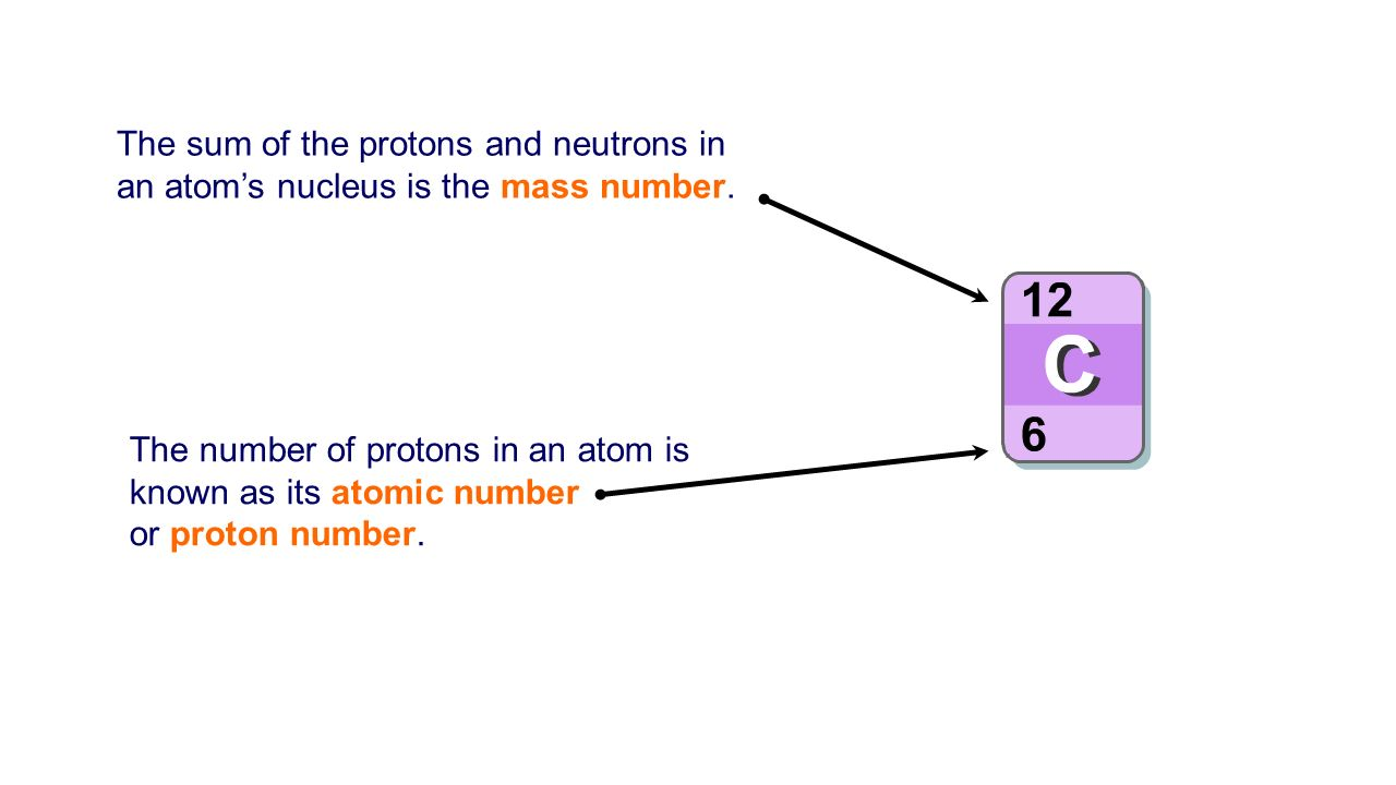 Chemistry unit 1 revision ppt download the sum of the protons and neutrons in an atoms nucleus is the mass number gamestrikefo Choice Image