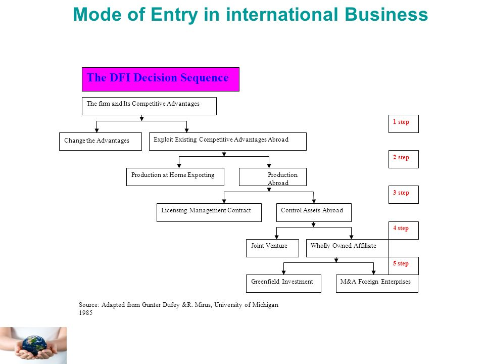 modes of entry in international markets Joseph johnson & gerard j exhaustive survey of the different modes of market entry reasons for why early entry into international markets could favor or.