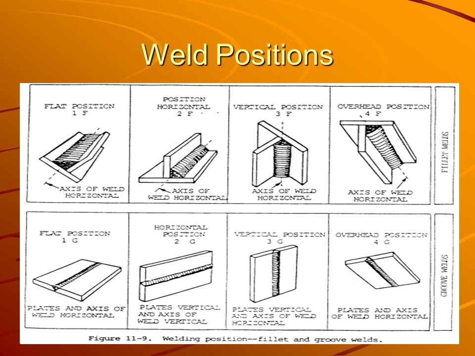 introduction to arc welding (smaw) ppt video online download welding  positions diagram 6g welding