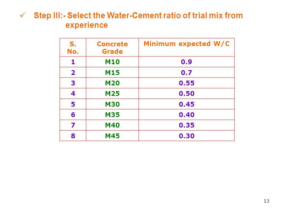 Water Cement Ratio For Concrete Mix Design : Cement concrete mix design ppt video online download