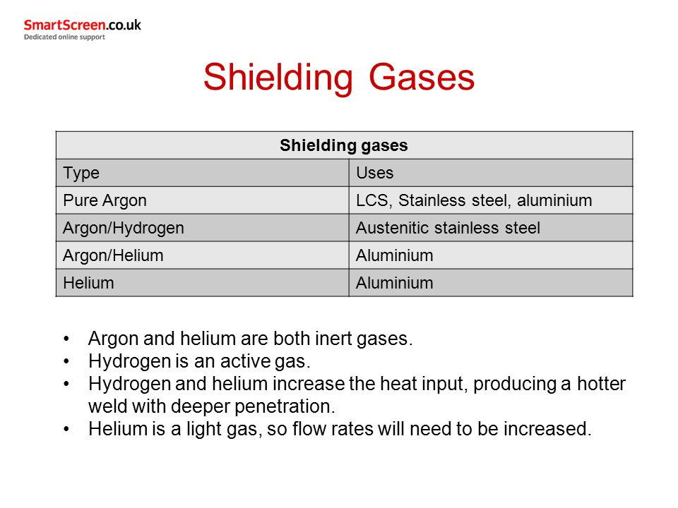 Shielding Gases Argon and helium are both inert gases.