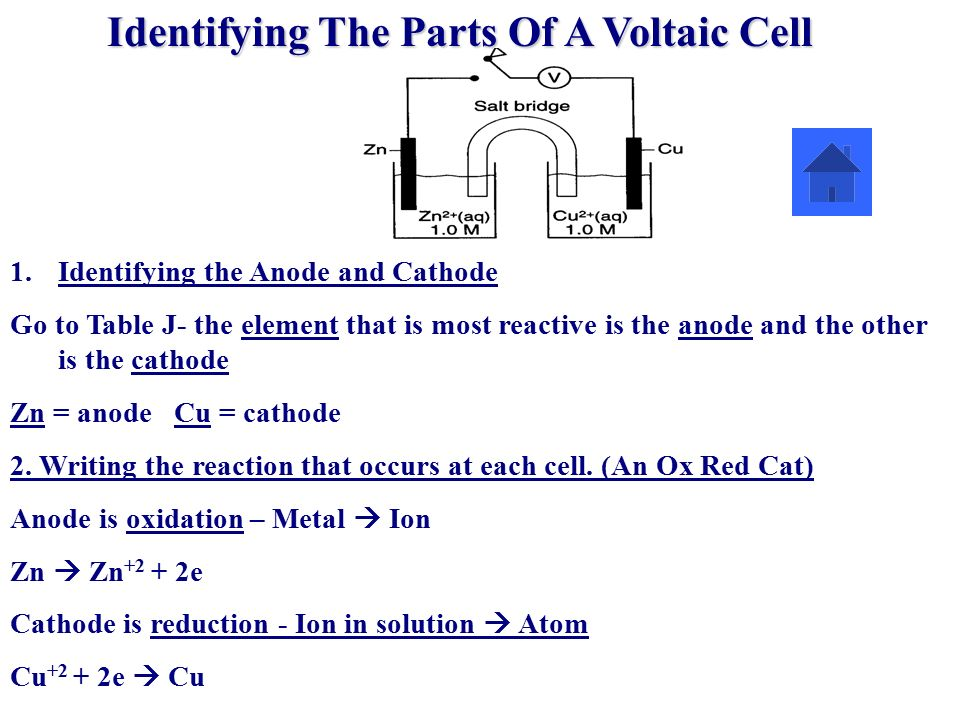 how to get voltaic cell