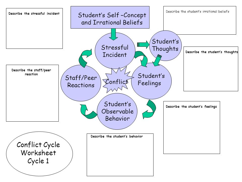 Conflict Cycle Worksheet ppt video online download – Irrational Thoughts Worksheet