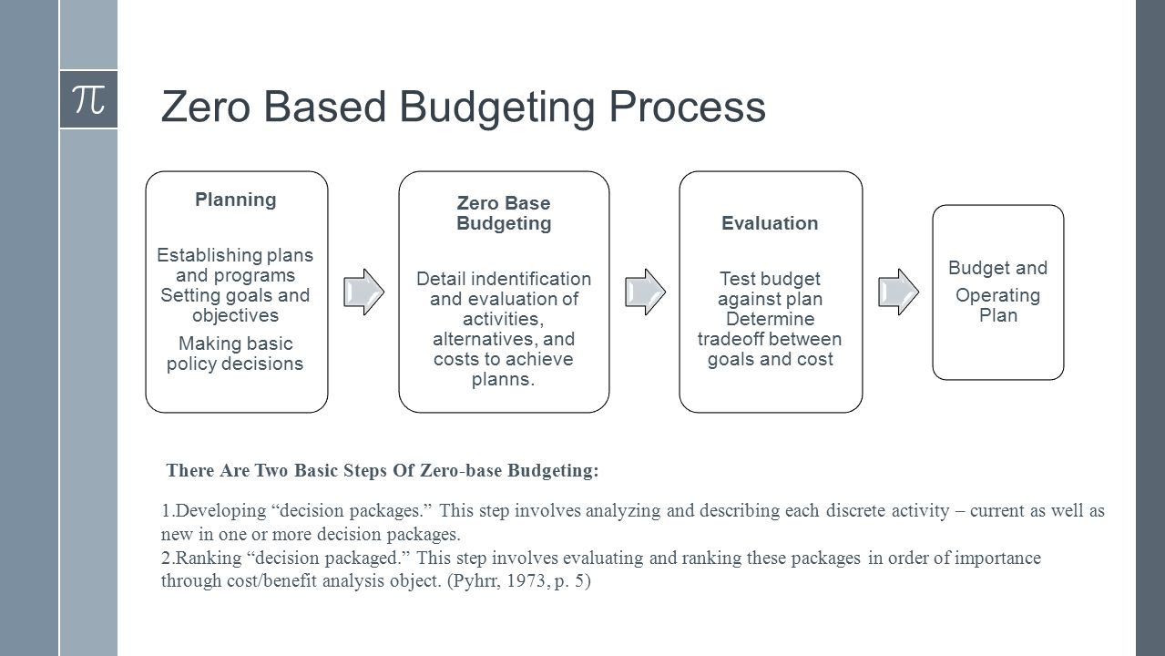Final project budgeting