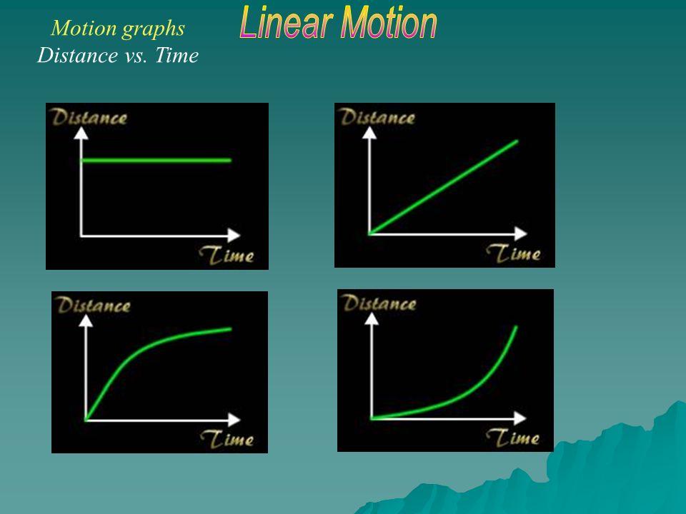 Motion Graphs Position Displacement Vs Time Distance Vs Time