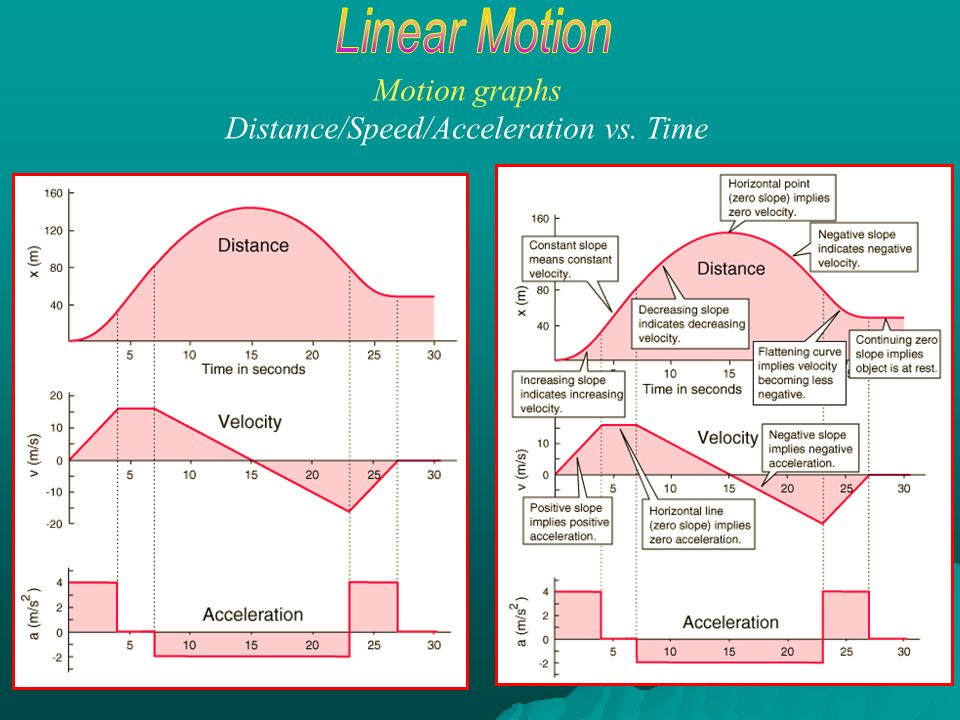 how to make acceleration vs time graph
