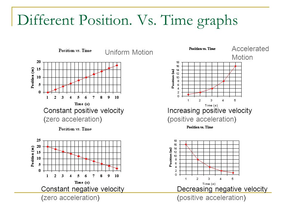 Unit 1 – Linear Motion -Graphical Analysis of Motion - ppt ... Zero Acceleration Graph