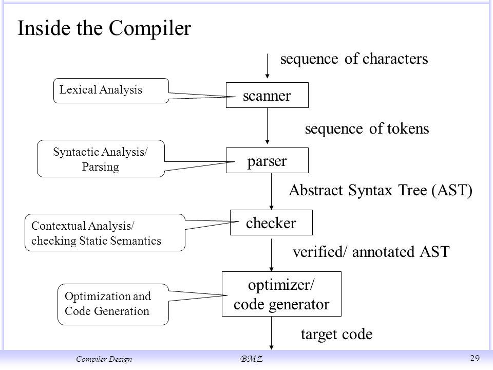 Compilers Design Chapter1 Introduction Structure Of A