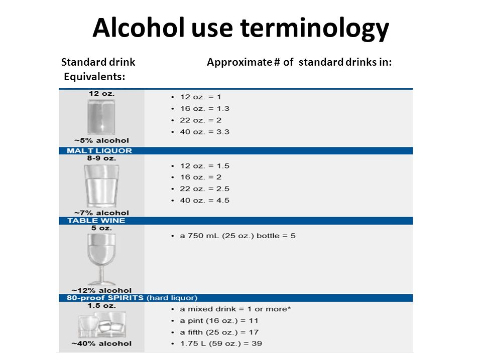 Alcohol Drink Terminology